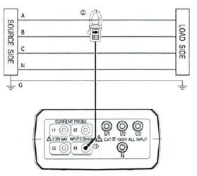 3-Fazlı Güç Ölçer PCE-360'ın kullanım şeması